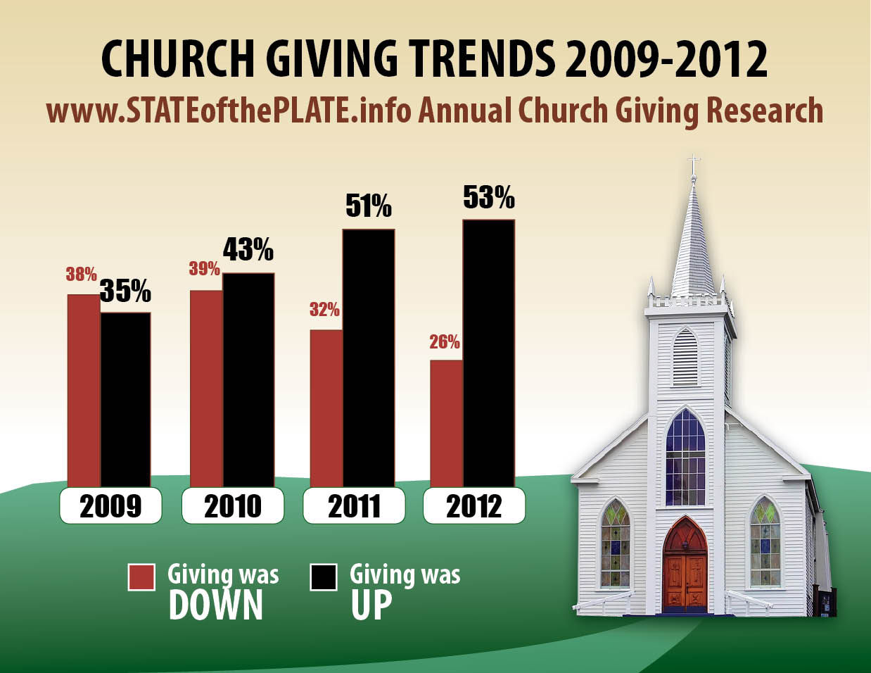 Church Giving And Budget Survey And Ideas To Increase